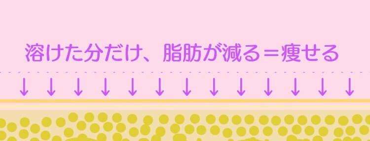 脂肪溶解注射後イメージ